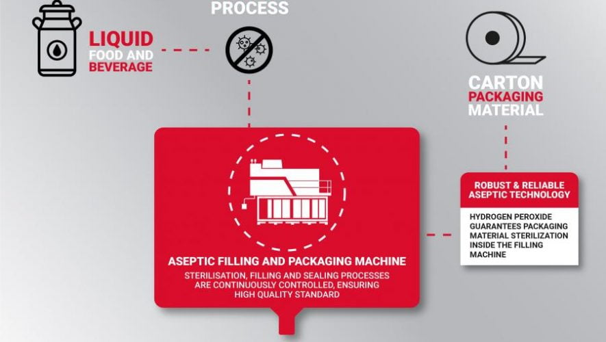 Aseptic carton packaging